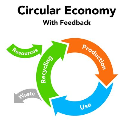 Circular economy recycling figures, sustainable illustration