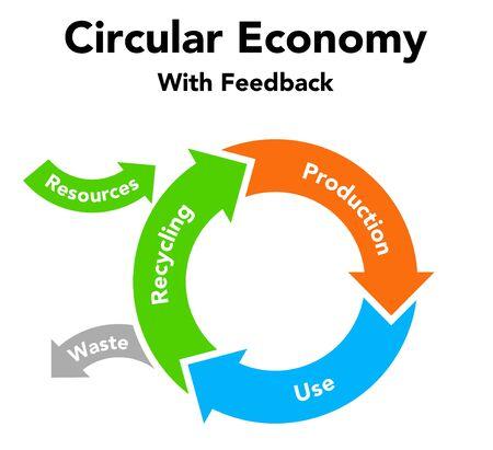 Zahlen zum Recycling der Kreislaufwirtschaft, nachhaltige Darstellung