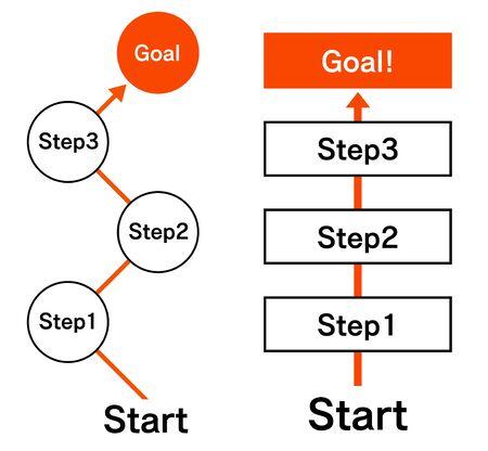 Step up chart illustration material set