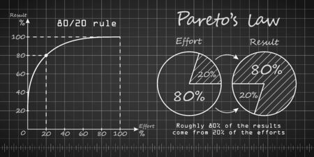 Paretos law blueprint template with blue background. Pareto 20 to 80 principe with effort to gross result ratio. Graph vector illustration.