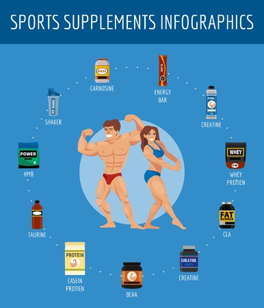 Sports nutrition supplement infographic poster. Fitness. Protein shakers energy drinks. Vector illustration healthy food for bodybuilding background. Athletic powder organic muscle nutritional food.