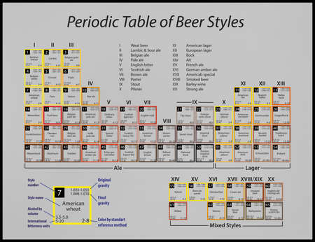 a poster with a periodic table of beer styles