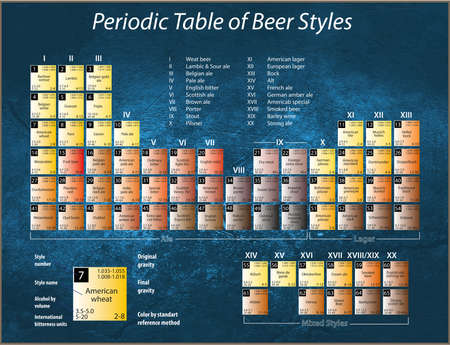 ipa: a poster with a periodic table of beer styles