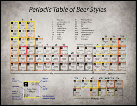 Periodic table of beer styles old paper with dark edges stains a poster with a periodic table of beer styles photo urtaz Gallery