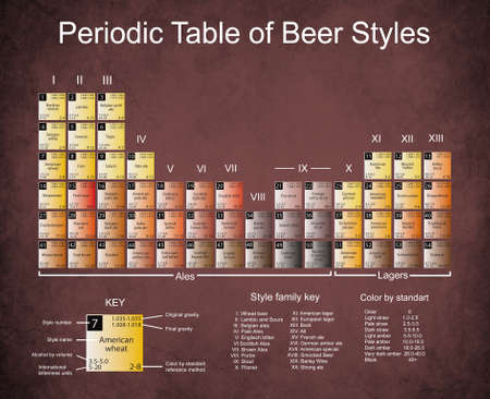 Periodic Table of Beer Styles Old paper with dark edges, stains, and cracks. 版權商用圖片 - 38014228
