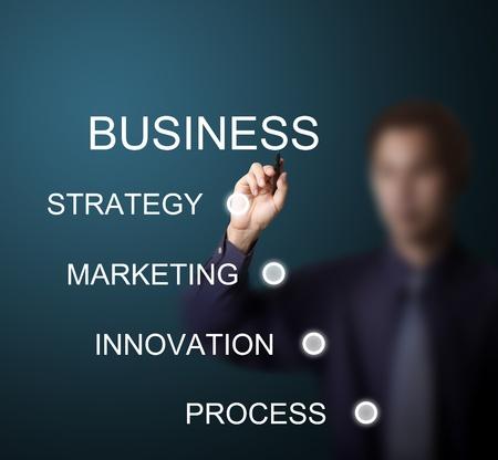 hombre escribiendo: hombre de negocios por escrito concepto de negocio o plan de negocios en la pizarra blanca Foto de archivo