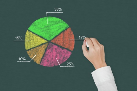 business hand drawing pie chart on chalkboard photo