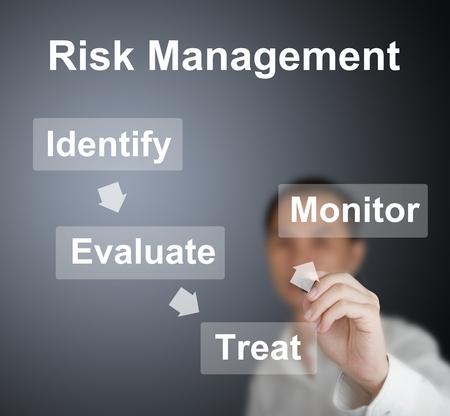 dirección empresarial: hombre de negocios por escrito la teoría de gestión de riesgos, identificar, evaluar, tratar y controlar el pizarrón Foto de archivo