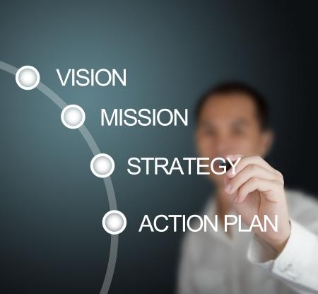 事業コンセプト - ミッション - ビジョン戦略 - ホワイト ボードに関する行動計画を書くビジネス男