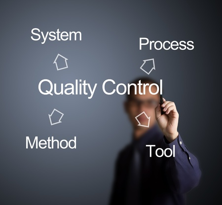 business man writing quality control concept for industry ( system - process - tool - method ) on whiteboard