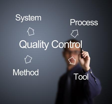 control de calidad: hombre de negocios por escrito el concepto de control de calidad para la industria (sistema - proceso - herramienta - el m�todo) en la pizarra