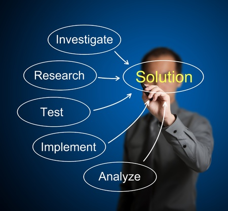 investigate: business man writing solution finding method chart which compose of investigate - research - test - implement - analyze