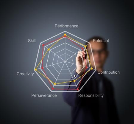 zakenman vergelijken evaluatie score op radardiagram