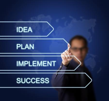 implement: uomo d'affari che punta a quattro step di idea piano strategico di business - plan - attrezzatura - il successo sullo schermo digitale