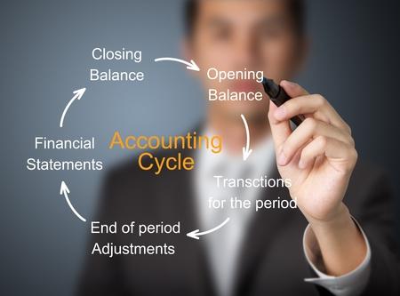 contabilidad financiera cuentas: la escritura de negocios de contabilidad ciclo de Foto de archivo