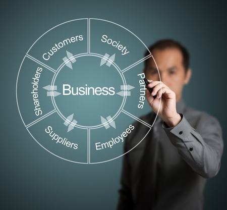 customer relationship: businessman writing diagram of relation and exchange between business and customer, society, partner, employee, supplier and shareholder Stock Photo
