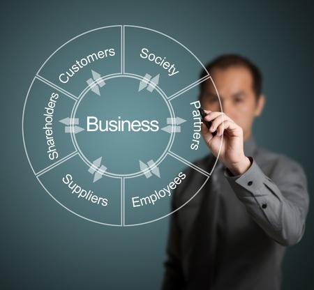 relation clients: sch�ma de l'�criture d'affaires de la relation et l'�change entre les entreprises et la client�le, la soci�t�, associ�, employ�, fournisseur et actionnaire Banque d'images