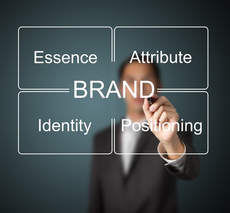 principle: business man writing brand concept   essence - attribute - positioning - identity   which important for emotional marketing
