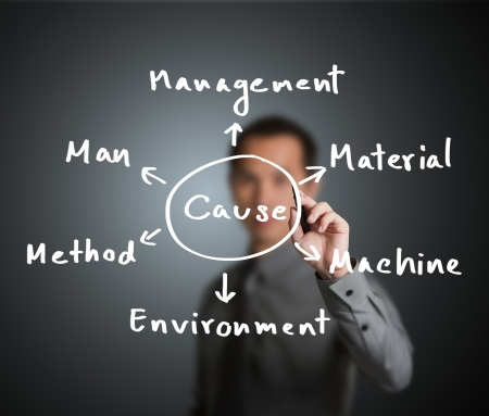 cause and effect: business man investigate and analyze cause of industrial problem from man - machine - material - management - method - environment