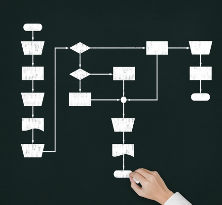 proces: podejmowania decyzji piśmie strony schemat procesu na tablicy Zdjęcie Seryjne
