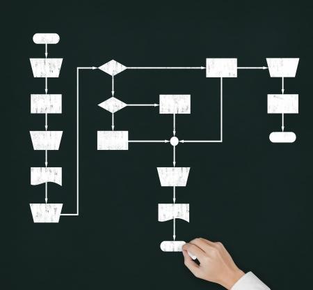 diagrama procesos: Por la decisi�n por escrito lo que el diagrama de flujo del proceso en la pizarra