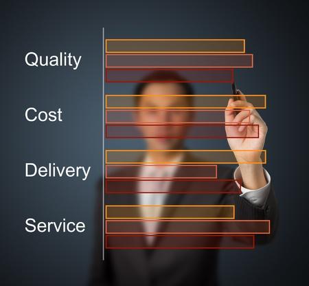 evaluating: la calidad del dibujo de negocios - costo - entrega - servicio de bar comparaci�n gr�fica