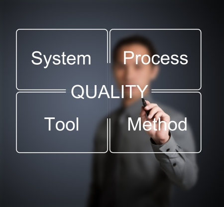 quality control: business man writing industrial quality control concept ( system - process - tool - method ) Stock Photo