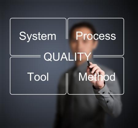 control de calidad: hombre de negocios por escrito de control de calidad industrial concepto (sistema - proceso - herramienta - el método)