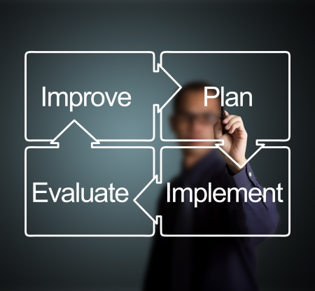 improve: business man writing diagram of business improvement circle plan -  implement - evaluate - improve