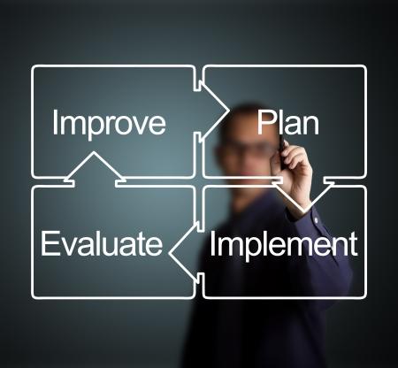 implement: uomo d'affari di scrittura schema del piano di miglioramento aziendale cerchio - attuazione - valutazione - migliorare Archivio Fotografico