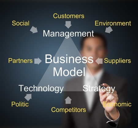 business man writing business model of management - strategy - technology and others external effect photo