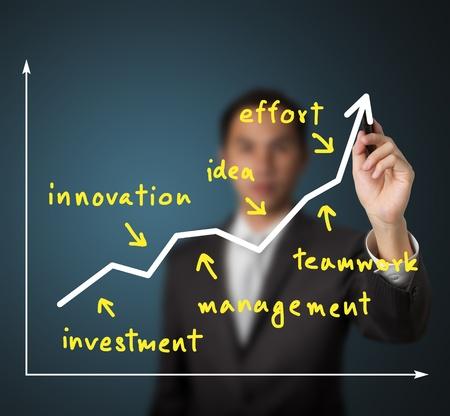 factor: business man writing rising graph and factor of  success ( investment - innovation - management - idea - teamwork - effort )