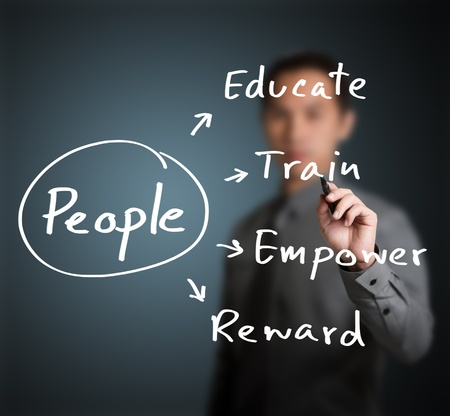 strategy diagram: personnel manager writing  human resource management concept for  developing skill, ability, potential, performance, and attitude of people ( educate, train, empower, reward ) Stock Photo