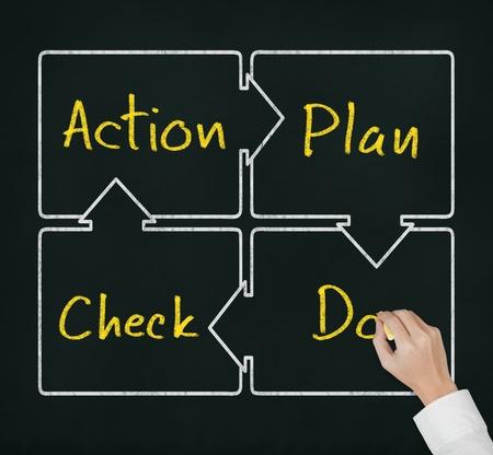 plan de accion: Por el control de la escritura y el m�todo de mejora continua de procesos de negocio, PDCA - Plan - Do - Check - c�rculo de acci�n en la pizarra