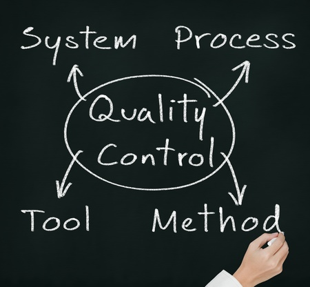 hand writing quality control concept for industry   system - process - tool - method   on chalkboard