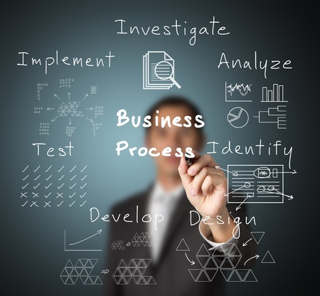 investigate: business man writing concept of  business process ( investigate - analyze - identify - design - develop - test - implement )