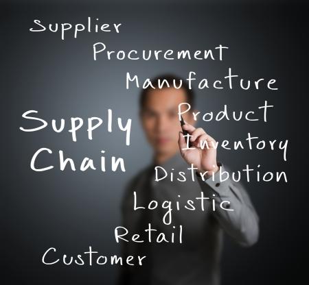 inventario: hombre de negocios por escrito la cadena de suministro concepto de gestión por el flujo del proveedor al cliente