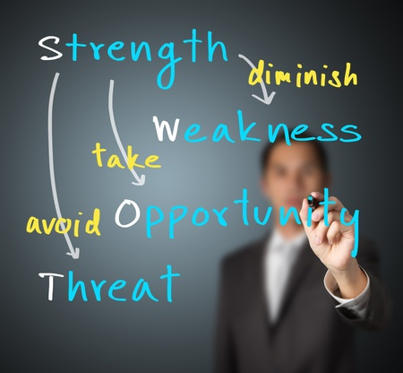 business man writing strategy concept on SWOT analysis by use strength to diminish weakness, take opportunity and avoid threat photo