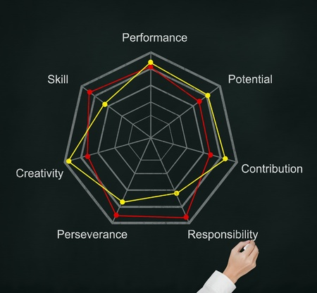 perseverance: hand writing comparision of evaluation score on radar chart Stock Photo