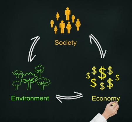 la société: écriture à la main schéma durable de l'environnement des affaires reste de la société et l'économie Banque d'images