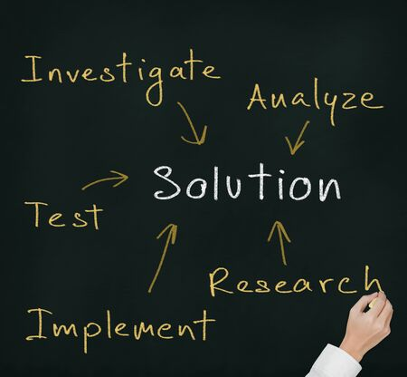 implement: hand writing business solution finding method which compose of investigate - research - test - implement - analyze