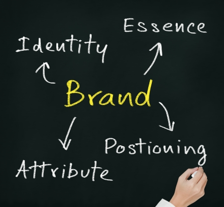 attribute: hand writing brand concept   essence - attribute - positioning - identity   which important for emotional marketing