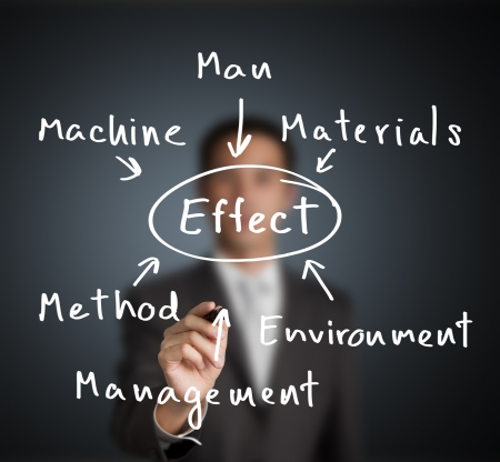 business man investigate and analyze to find effect of industrial problem by man, machine,  material, management,  method and environment category photo