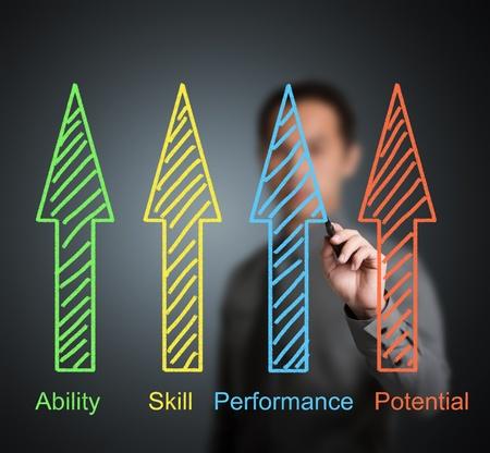 evaluacion: gente de negocios hombre que escribe o el concepto de desarrollo de los empleados por la capacidad, habilidad, rendimiento y el potencial Foto de archivo