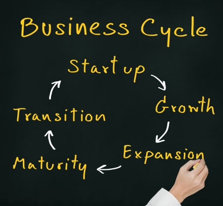 transition: hand writing business cycle - start up, growth, expansion, maturity and transition on chalkboard