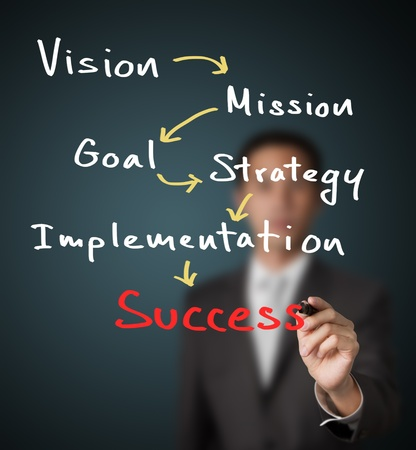 businessman writing business concept   vision - mission - goal - strategy - implementation   lead to success Stock Photo - 13826570