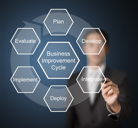 business man writing business improvement circle   plan - develop - integrate - deploy - implement - evaluate Stock Photo - 13826574
