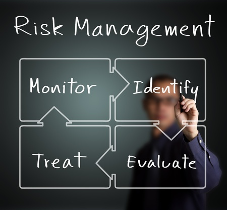 risk management: business man writing concept of risk management control circle   identify - evaluate - treat - monitor   Stock Photo