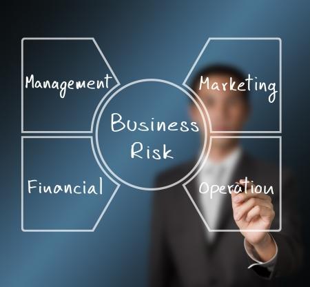 hombre escribiendo: hombre de negocios la escritura del negocio de gesti�n de riesgo de diagrama - operaci�n - comercializaci�n - financiera