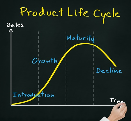 saturate: hand drawing product life cycle chart   marketing concept   on chalkboard Stock Photo